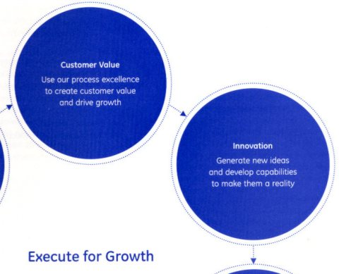 Diagram Customer Value points to Innovation, Globalization points to Growth Leaders, etc.