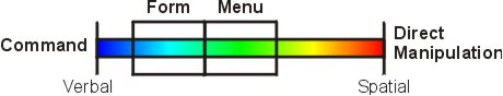 Delivery spectrum, Form between Menu and Command