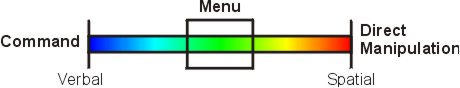 Delivery spectrum, Menu between Command and DM