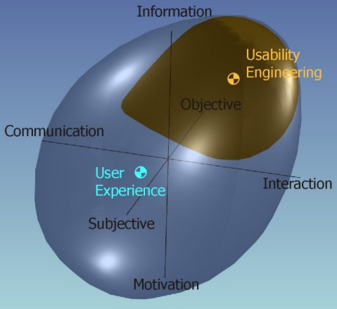 Usability as mostly objective and interaction, and entirely information. User experience also including subjective, communication, and motivation.